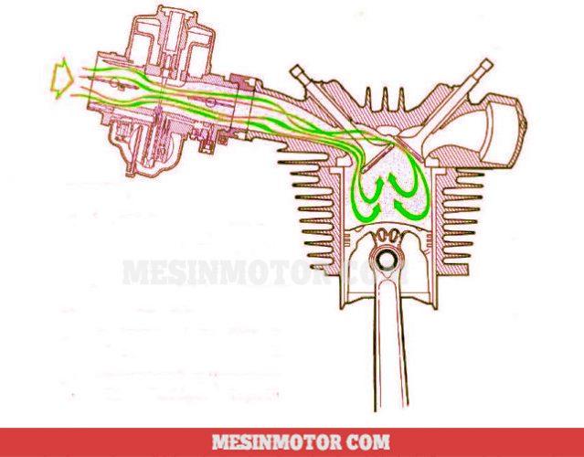 motor-karburator