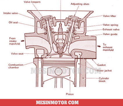 35+ Komponen head silinder motor ideas