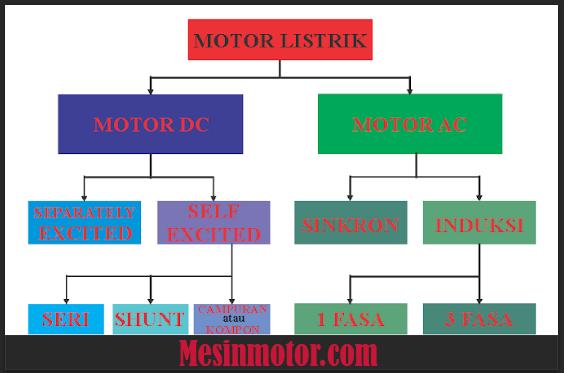 Prinsip Kerja Motor Listrik
